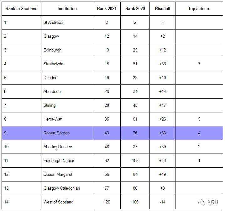 《卫报》2021年大学指南排名出炉,罗伯特高登大学再创佳绩